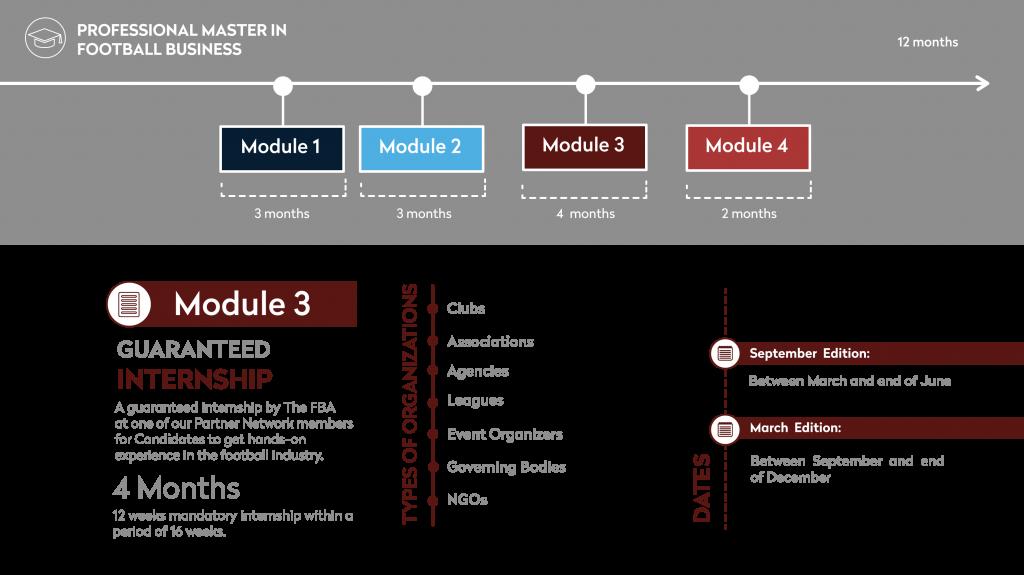Module 3 graphic