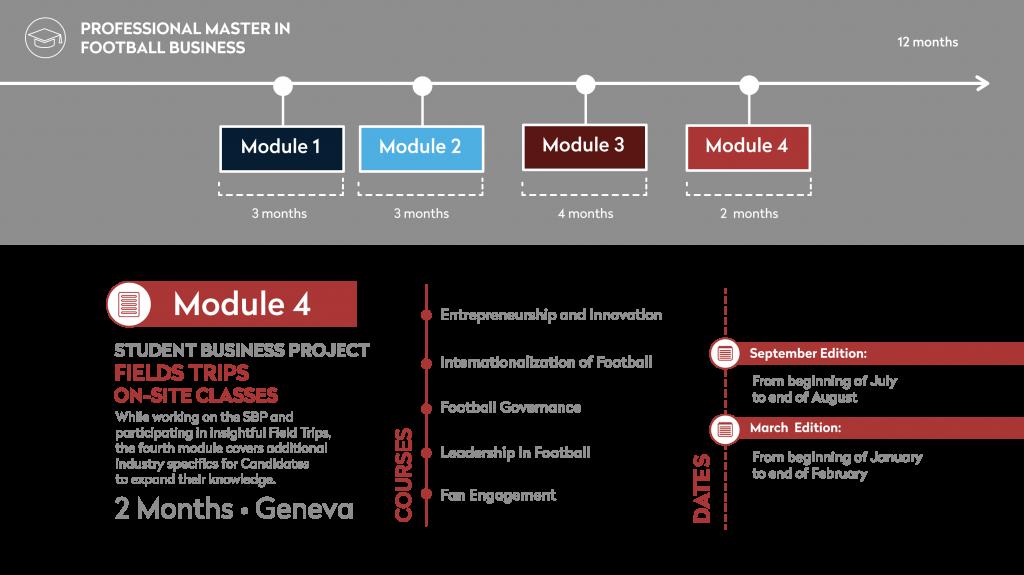FBA Diagram Module 4