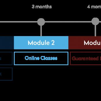 FBA modules diagram