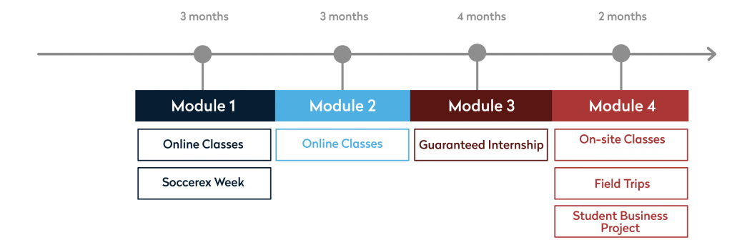 FBA modules diagram